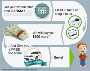 Selling your Car Infographic
